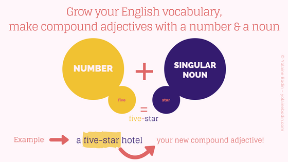 Using a number and a noun to make a compound adjective in English