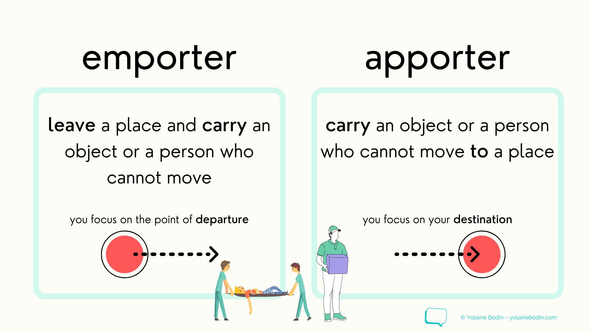illustration to explain the difference between emporter and apporter