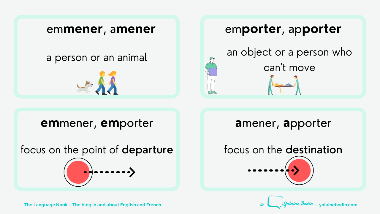 blog post illustration about amener, emmener, apporter and emporter for Yolaine Bodin's Language Nook