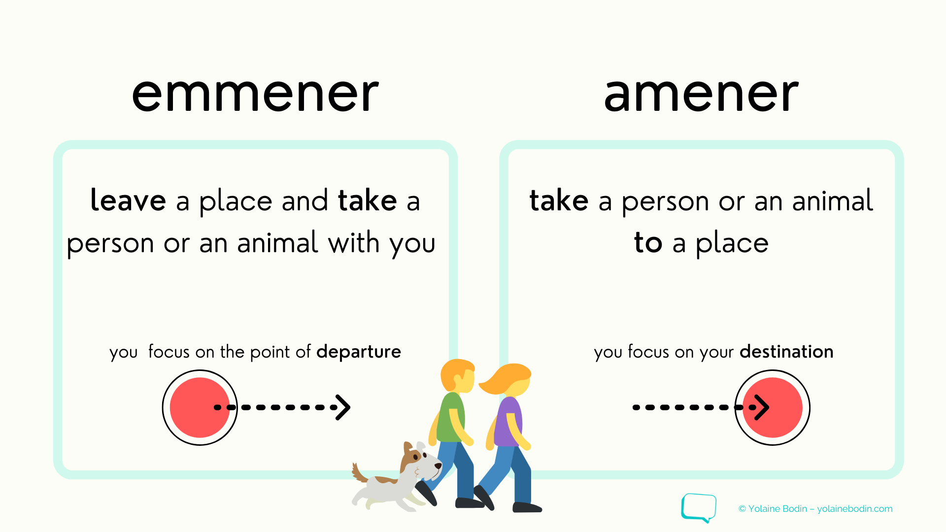 illustration to explain the difference between amener and emmener